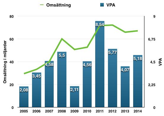 Utveckling VPA och omsättning 2005-2014 - BHP Billiton
