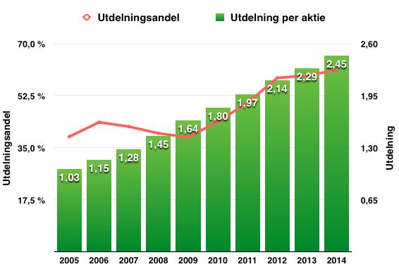 Utveckling utdelning och utdelningsandel 2005-2014 - Procter and Gamble