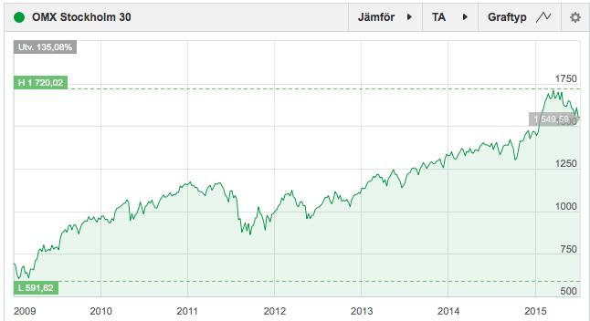 Utveckling OMX Stockholm 2008-12-29 fram till 2015-07-09