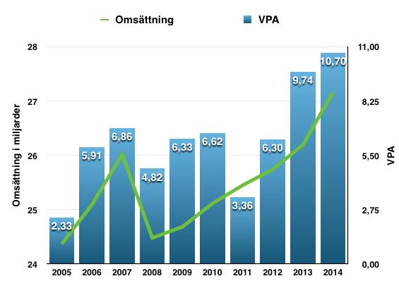 Omsättnings- och VPA-utveckling under perioden 2005-2015 för Travelers Companies (TRV)