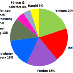HiQs omsättning fördelad på branscher de senaste 12 månaderna