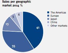 Fördelning av omsättningen per marknad - Biotage