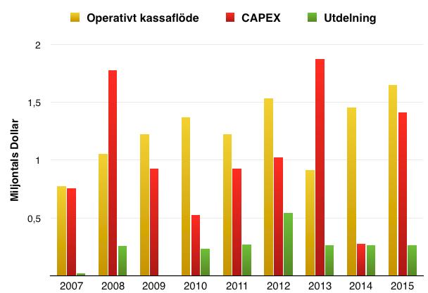Utveckling operativt kassaflöde, Capex och utdelning under perioden 2007 till 2016 - Millicom