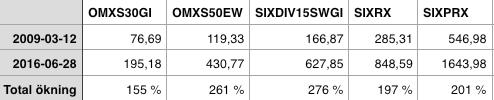 Jämförelse - OMXS30GI, OMXS50EW, SIXDIV15SWGI, SIXPRX, SIXRX