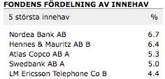 De fem största innehaven i Nordnets Superfond Sverige