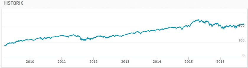 Utveckling OMXS30GI under perioden 2009-03-12 till 2016-10-03