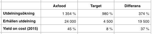 Utdelningsavkastning 1999-2016 - Axfood och Target