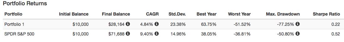Avkastning likaviktad portfölj jämfört med index - ingen rebalansering