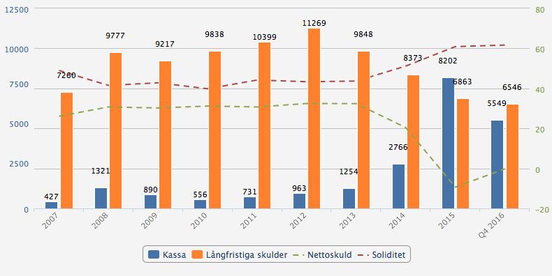 Balansräkningens utveckling - Fortum