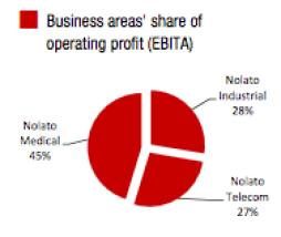 Fördelning resultat (EBITA) mellan Nolatos affärsområdenFördelning resultat (EBITA) mellan Nolatos affärsområden