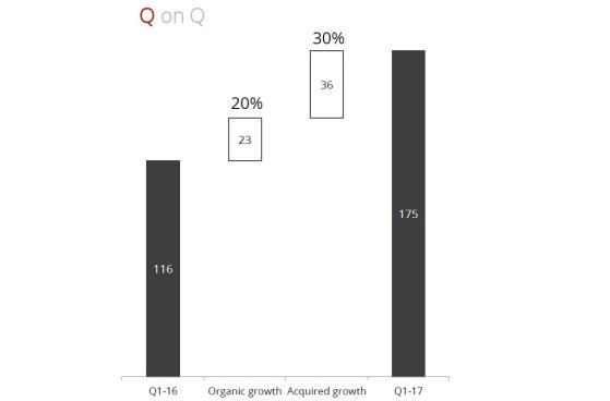Andel av omsättningstillväxten som varit organisk respektive förvärvsdriven inom segmentet R&D services - Data Respons