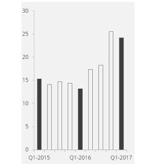 Utveckling EBIDTA - Data Respons
