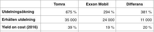Utdelningsavkastning - Tomra och Exxon Mobil