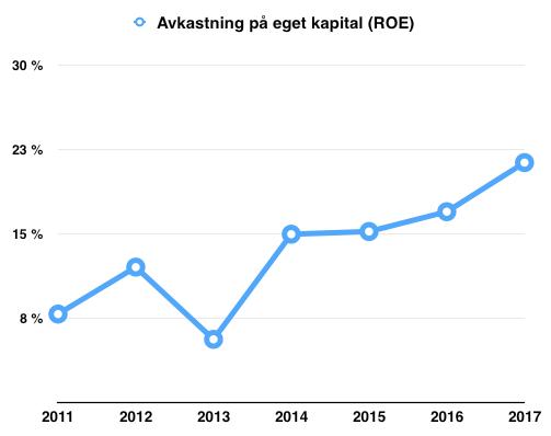 Avkastning på eget kapital (ROE) - Gränges
