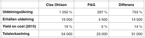 Utdelnings och totalavkastning - Procter and Gamble och Clas Ohlson