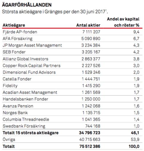 De 15 största ägarna - Gränges