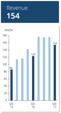 Omsättningsutveckling 2015 - 2017 - Data Respons