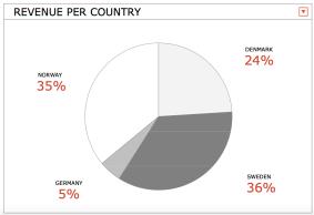 Intäkter per marknad - Data Respons 2008