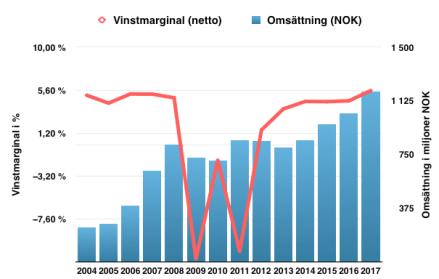 Lönsamhetsutveckling Data Respons 2004 till 2018