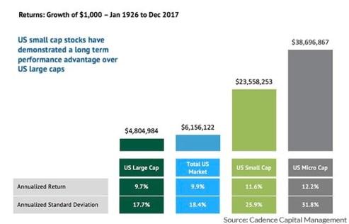 Avkastning uppdelat på bolagsstorlek - Amerikanska börsen
