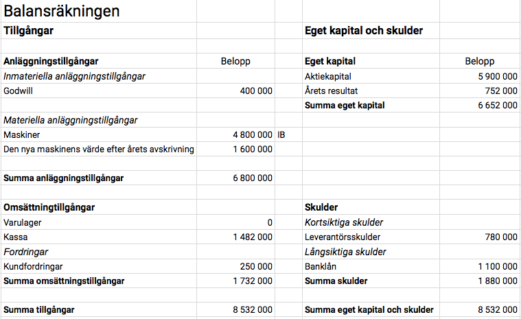 Exempel Balansräkning - Kalles Maskinpark AB
