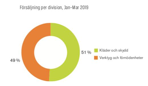 Omsättningsfördelning marknadssegment - Swedol