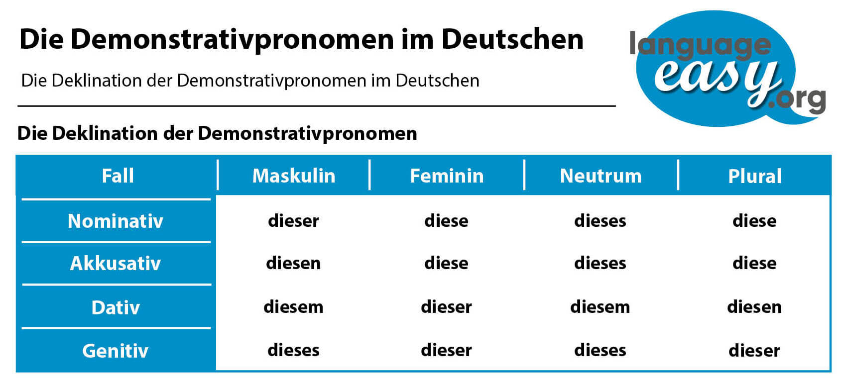 German Demonstrative Pronouns