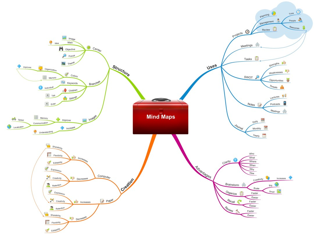 The Power Of Mind Mapping In Language Learning And Life Language Mastery