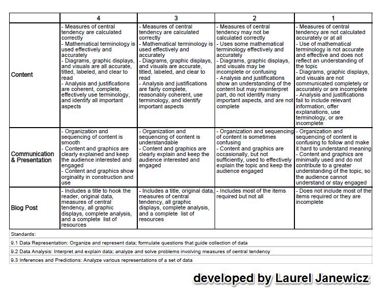 math-rubric-challenge-sucess-janewicz