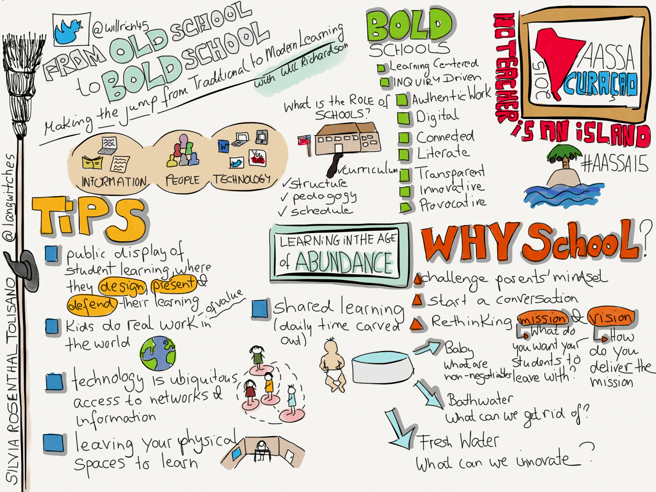 Sketchnote Conference Presentation By Will Richardson