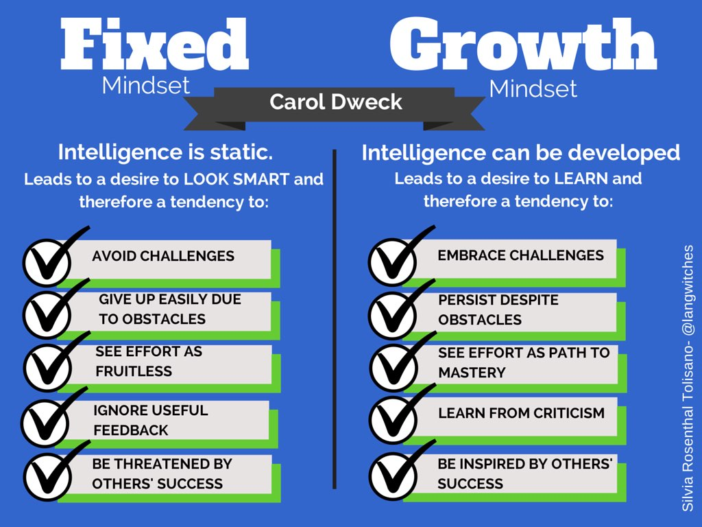 Growth Mindset Dweck Fixed Versus