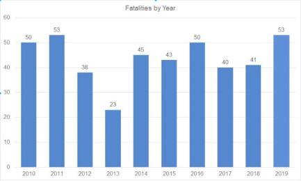 Sube 55 % muertes de trabajadores latinos en Carolina del Norte
