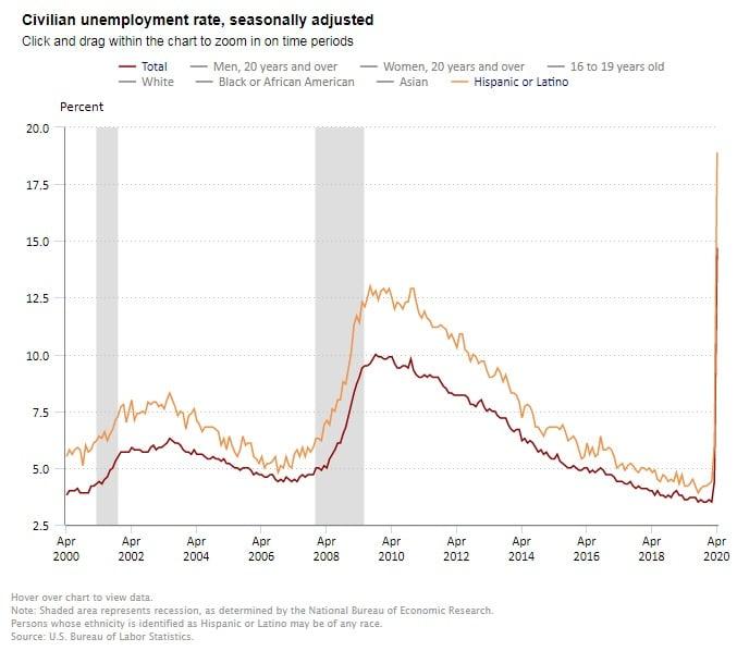 Desempleo en abril alcanza máximos históricos para los latinos