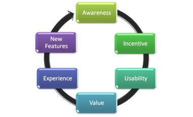 User Experience Cycle graph