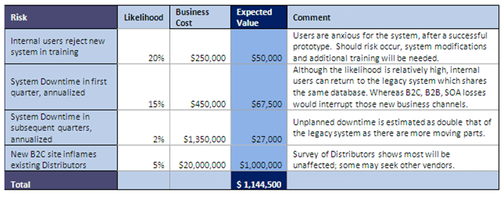 Calculate Expected Risks Image