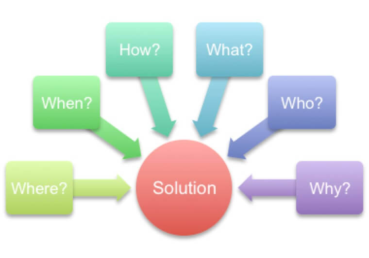 Solution Graphic
