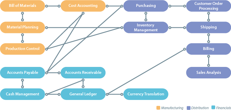 Scope Diagram of the LANSA ERP Solution