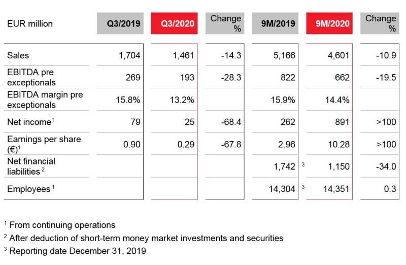 Q3 2020 key figures