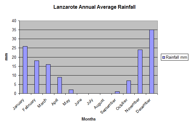 Lanzarote_Annual_Average_Rainfall