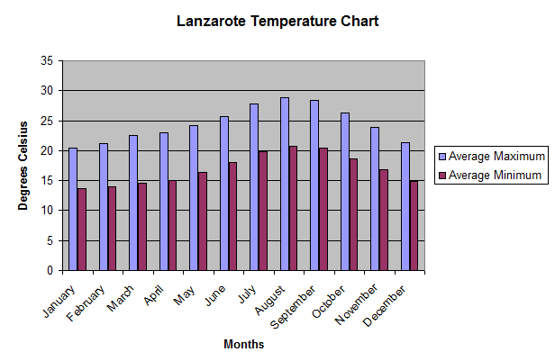 Lanzarote_Average_Temperature_Chart_2