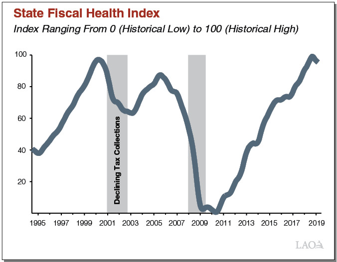 Text Box Figure - State Fiscal Health Index