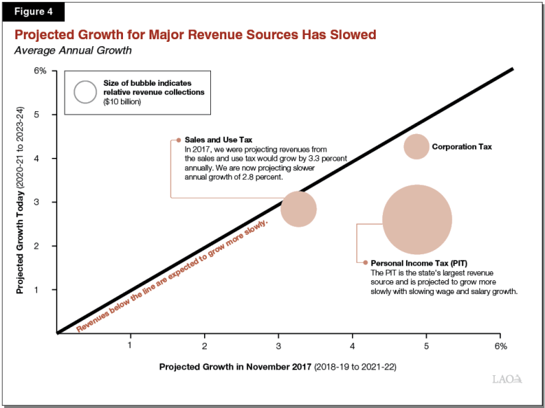 Figure 4 - Projected Annual Growth for Major Revenue Sources Has Slowed