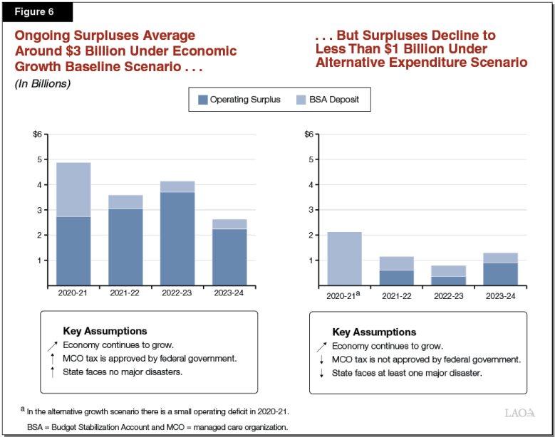 Figure 6 - Ongoing Surpluses Average Around $3 Billion Under Economic Growth Baseline Scenario