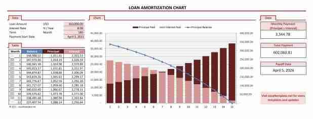 auto loan ammortization table