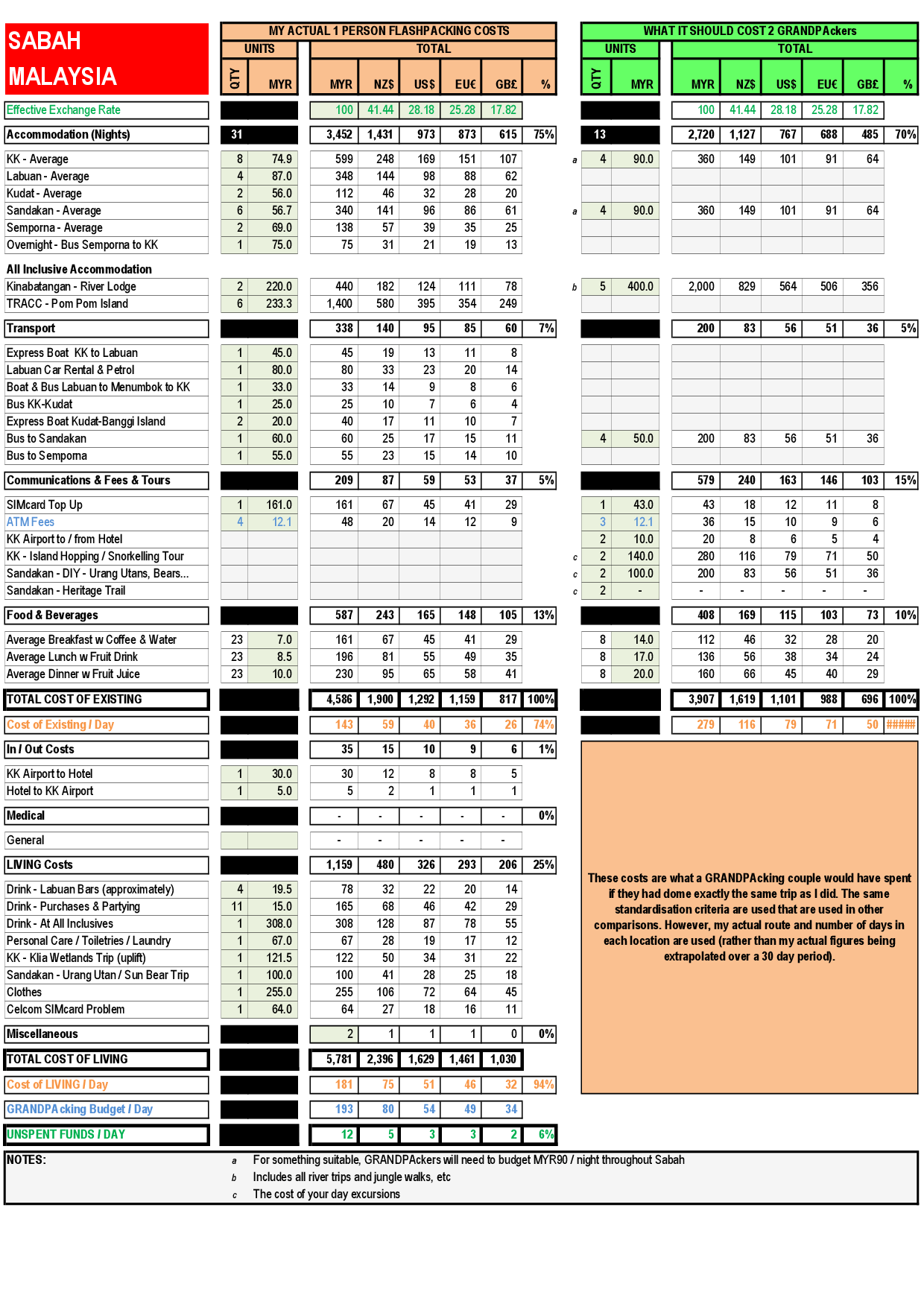 Cost Of Living Spreadsheet