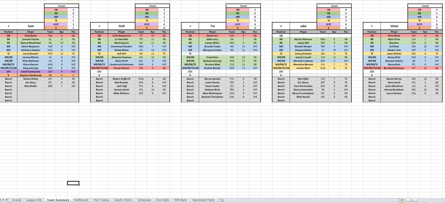 Fantasy Football Draft Excel Spreadsheet
