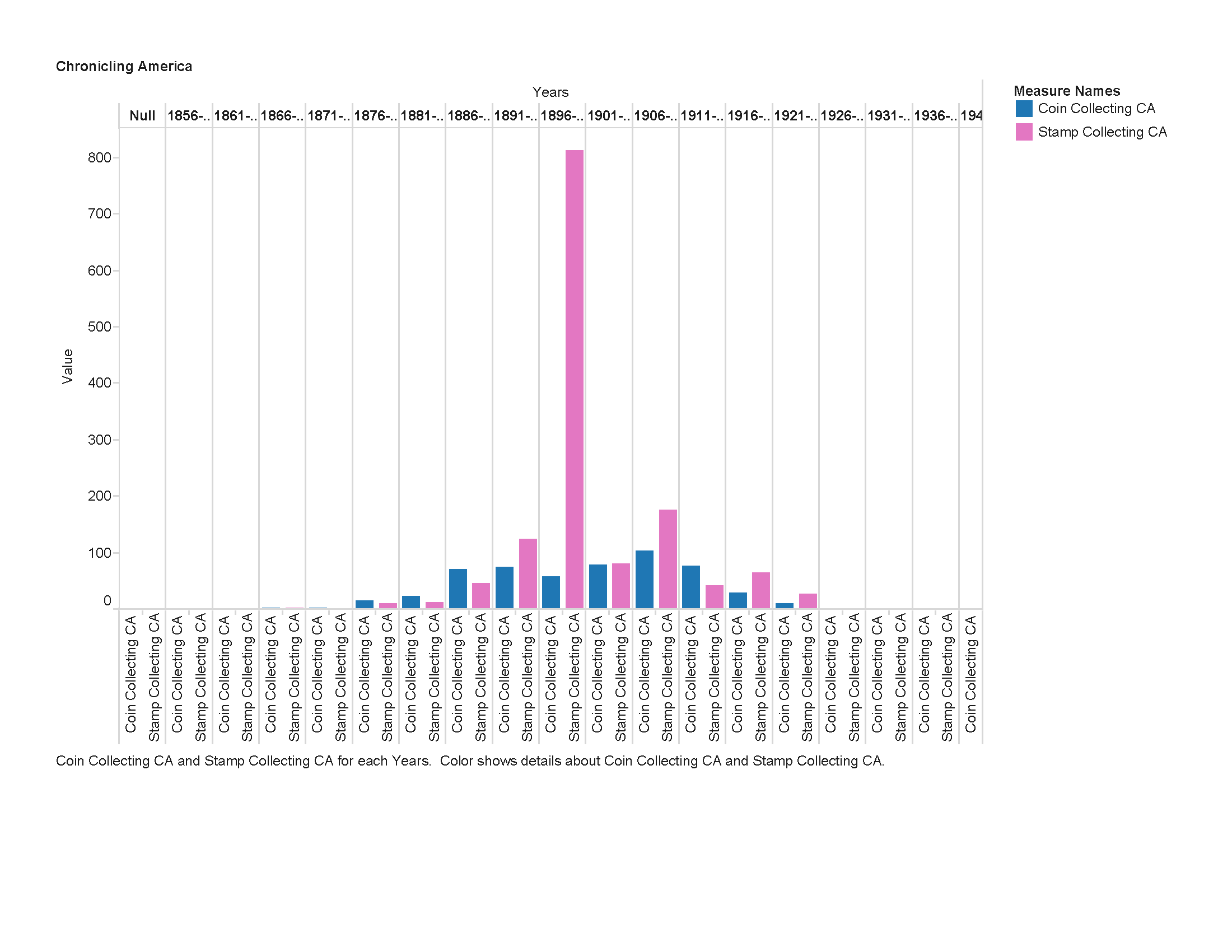 Free Stamp Inventory Spreadsheet