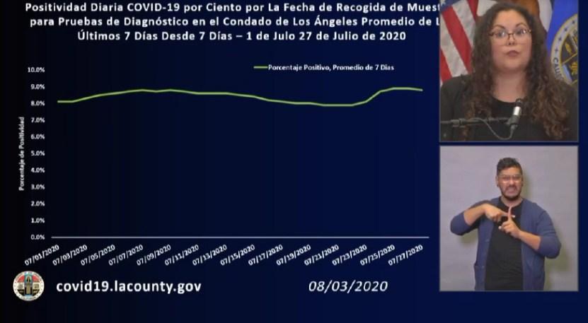 Sin título 1 - Bajan muertes y contagios, pero los latinos siguen con más fatalidades en Los Ángeles