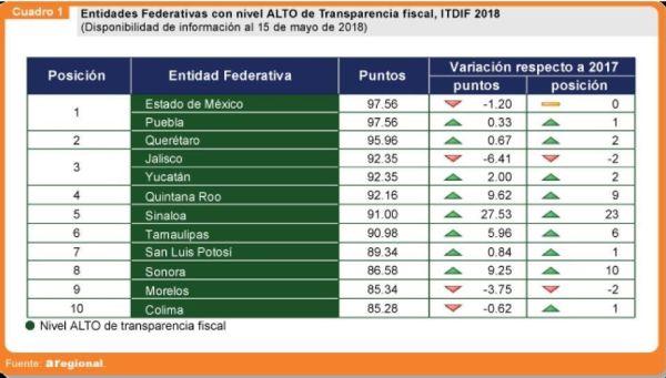 Quintana Roo se posiciona en 4º lugar nacional en transparencia