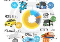 Infographic Menarik, Fakta Tentang Mudik & Lebaran
